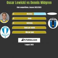 Oscar Lewicki vs Dennis Widgren h2h player stats