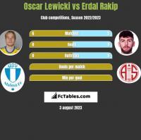 Oscar Lewicki vs Erdal Rakip h2h player stats
