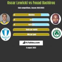 Oscar Lewicki vs Fouad Bachirou h2h player stats