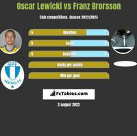 Oscar Lewicki vs Franz Brorsson h2h player stats