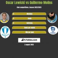 Oscar Lewicki vs Guillermo Molins h2h player stats