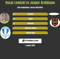 Oscar Lewicki vs Jesper Arvidsson h2h player stats