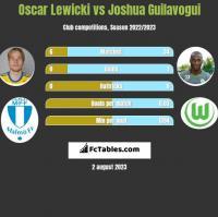 Oscar Lewicki vs Joshua Guilavogui h2h player stats