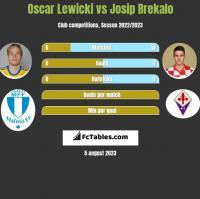 Oscar Lewicki vs Josip Brekalo h2h player stats
