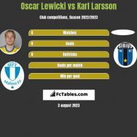 Oscar Lewicki vs Karl Larsson h2h player stats