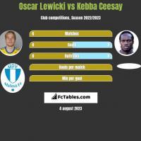 Oscar Lewicki vs Kebba Ceesay h2h player stats