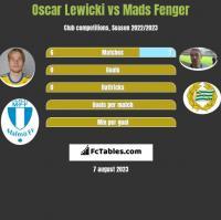 Oscar Lewicki vs Mads Fenger h2h player stats