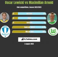 Oscar Lewicki vs Maximilian Arnold h2h player stats