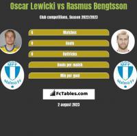 Oscar Lewicki vs Rasmus Bengtsson h2h player stats