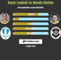 Oscar Lewicki vs Renato Steffen h2h player stats