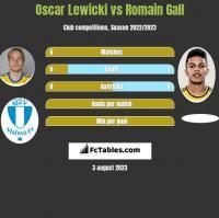 Oscar Lewicki vs Romain Gall h2h player stats
