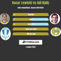 Oscar Lewicki vs Adi Nalic h2h player stats