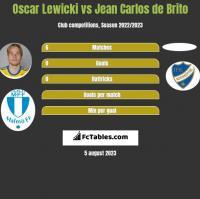 Oscar Lewicki vs Jean Carlos de Brito h2h player stats