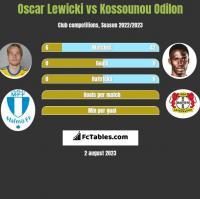 Oscar Lewicki vs Kossounou Odilon h2h player stats