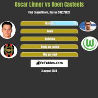 Oscar Linner vs Koen Casteels h2h player stats