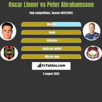 Oscar Linner vs Peter Abrahamsson h2h player stats