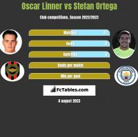 Oscar Linner vs Stefan Ortega h2h player stats