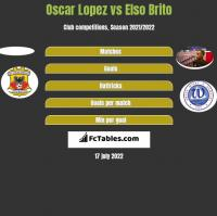 Oscar Lopez vs Elso Brito h2h player stats