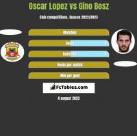 Oscar Lopez vs Gino Bosz h2h player stats