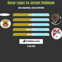 Oscar Lopez vs Jeroen Veldmate h2h player stats