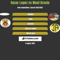 Oscar Lopez vs Wout Droste h2h player stats