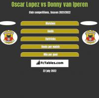 Oscar Lopez vs Donny van Iperen h2h player stats