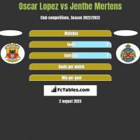 Oscar Lopez vs Jenthe Mertens h2h player stats