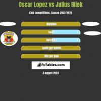 Oscar Lopez vs Julius Bliek h2h player stats