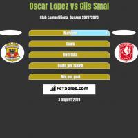 Oscar Lopez vs Gijs Smal h2h player stats