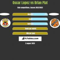 Oscar Lopez vs Brian Plat h2h player stats