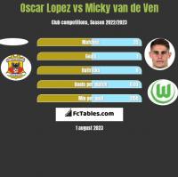 Oscar Lopez vs Micky van de Ven h2h player stats