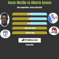 Oscar Murillo vs Alberto Acosta h2h player stats
