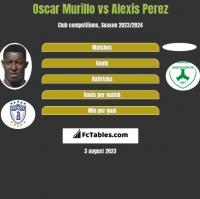 Oscar Murillo vs Alexis Perez h2h player stats