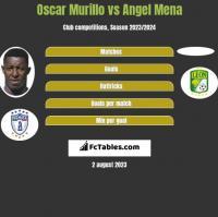 Oscar Murillo vs Angel Mena h2h player stats