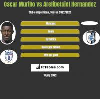 Oscar Murillo vs Arelibetsiel Hernandez h2h player stats