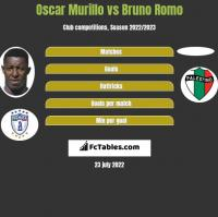 Oscar Murillo vs Bruno Romo h2h player stats
