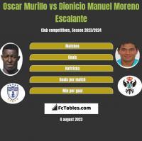 Oscar Murillo vs Dionicio Manuel Moreno Escalante h2h player stats