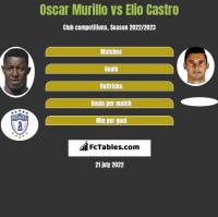 Oscar Murillo vs Elio Castro h2h player stats