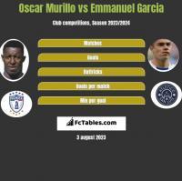Oscar Murillo vs Emmanuel Garcia h2h player stats