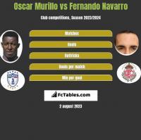 Oscar Murillo vs Fernando Navarro h2h player stats