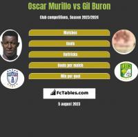 Oscar Murillo vs Gil Buron h2h player stats