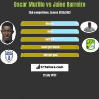 Oscar Murillo vs Jaine Barreiro h2h player stats