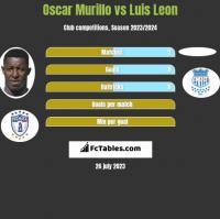 Oscar Murillo vs Luis Leon h2h player stats