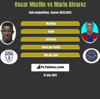 Oscar Murillo vs Mario Alvarez h2h player stats
