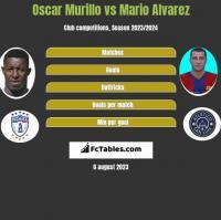 Oscar Murillo vs Mario Alvarez h2h player stats