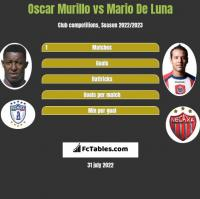 Oscar Murillo vs Mario De Luna h2h player stats