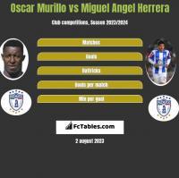 Oscar Murillo vs Miguel Angel Herrera h2h player stats