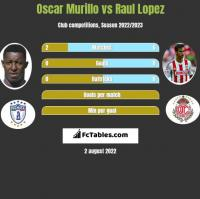 Oscar Murillo vs Raul Lopez h2h player stats