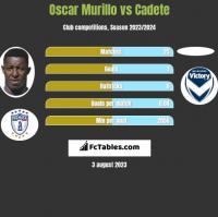 Oscar Murillo vs Cadete h2h player stats