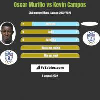 Oscar Murillo vs Kevin Campos h2h player stats